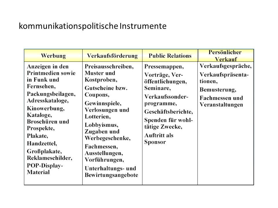 kommunikationspolitische Instrumente