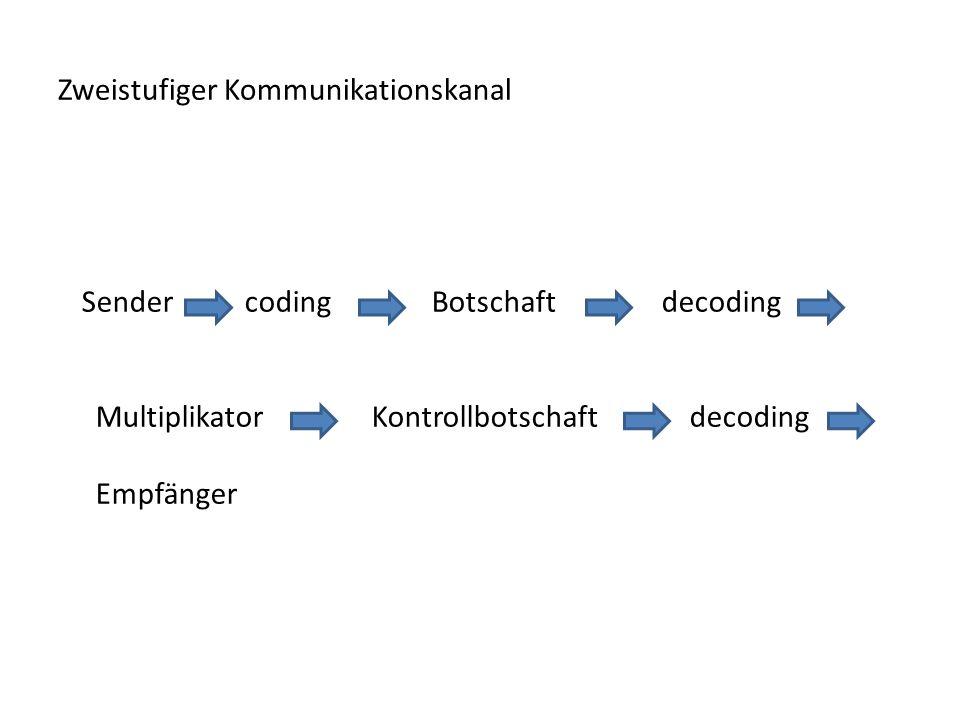 Zweistufiger Kommunikationskanal Sender coding Botschaft decoding Multiplikator Kontrollbotschaft decoding Empfänger
