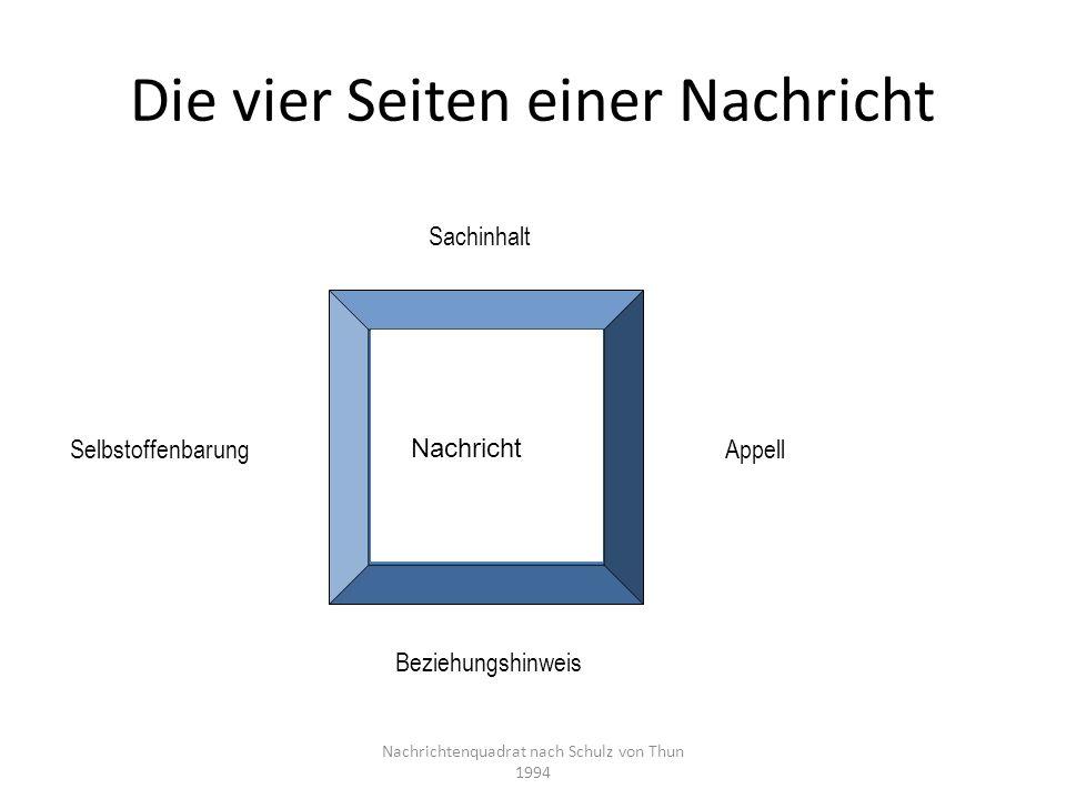 Sinn des Nachrichtenquadrats Analyse von Kommunikationsprozessen: Was wollte der Sender zu den vier Aspekten vermitteln.