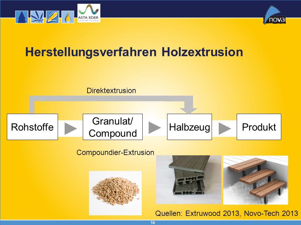 14 Herstellungsverfahren Holzextrusion RohstoffeHalbzeugProdukt Granulat/ Compound Direktextrusion Compoundier-Extrusion Quellen: Extruwood 2013, Novo