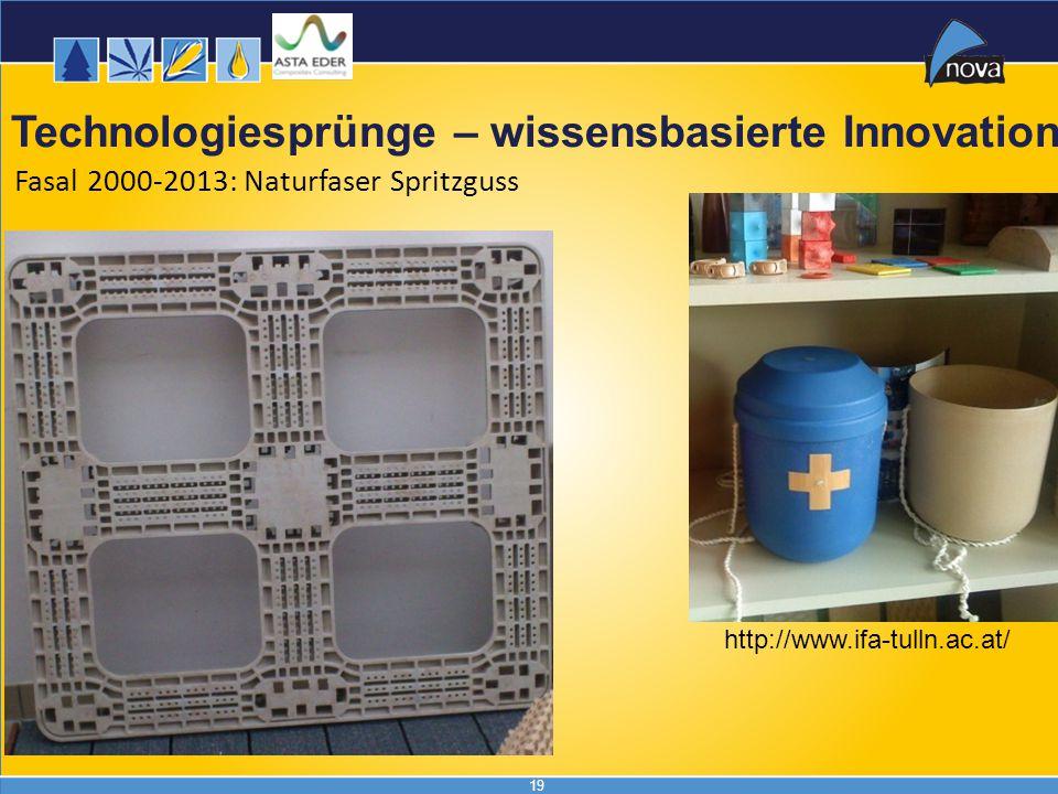 19 Fasal 2000-2013: Naturfaser Spritzguss Technologiesprünge – wissensbasierte Innovation http://www.ifa-tulln.ac.at/