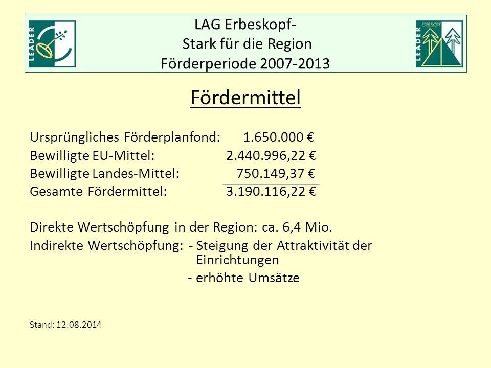 LAG Erbeskopf- Stark für die Region Förderperiode 2007-2013 Fördermittel Ursprüngliches Förderplanfond: 1.650.000 € Bewilligte EU-Mittel:2.440.996,22