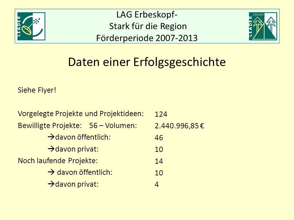 LAG Erbeskopf- Stark für die Region Förderperiode 2007-2013 Siehe Flyer! Vorgelegte Projekte und Projektideen: Bewilligte Projekte: 56 – Volumen:  da