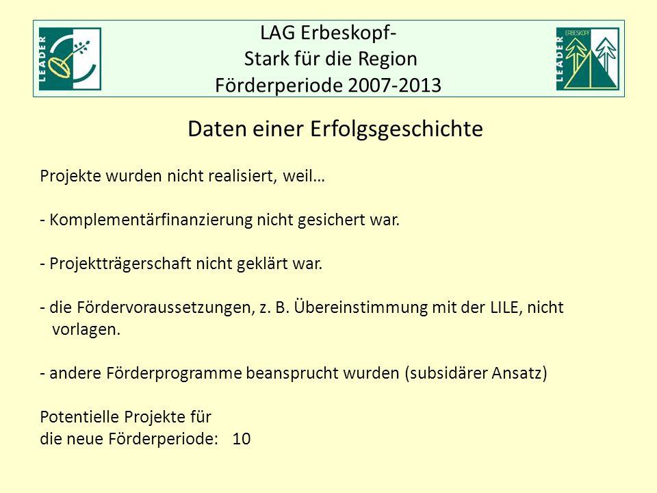 LAG Erbeskopf- Stark für die Region Förderperiode 2007-2013 Daten einer Erfolgsgeschichte Projekte wurden nicht realisiert, weil… - Komplementärfinanz