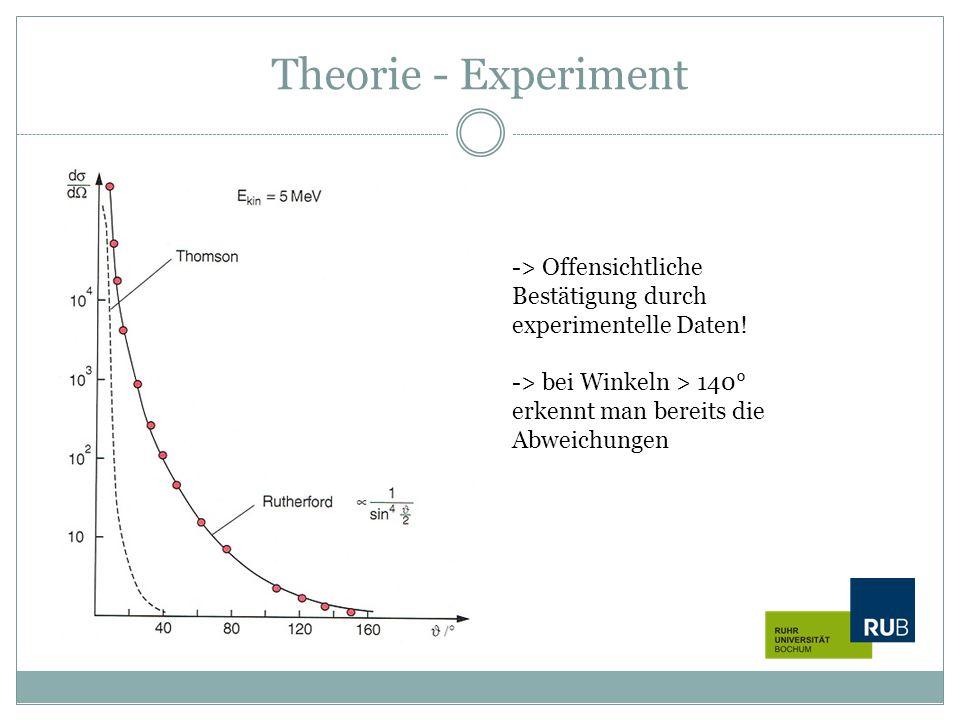 Theorie - Experiment -> Offensichtliche Bestätigung durch experimentelle Daten! -> bei Winkeln > 140° erkennt man bereits die Abweichungen