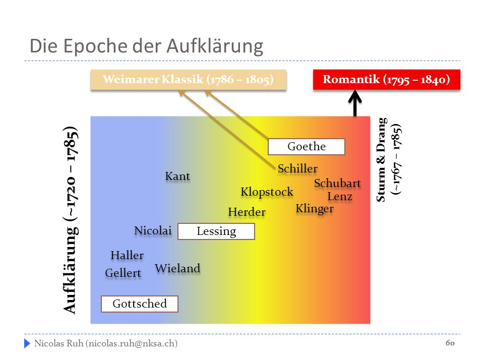 Die Epoche der Aufklärung Nicolas Ruh (nicolas.ruh@nksa.ch) Gottsched Lessing Goethe Aufklärung (~1720 – 1785) Sturm & Drang (~1767 – 1785) Romantik (