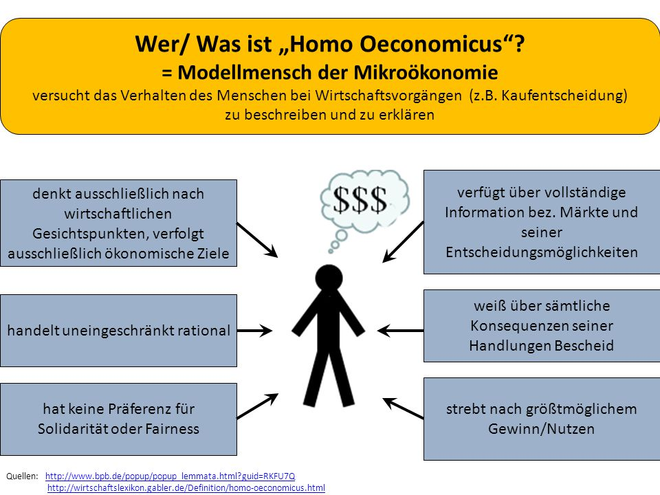 """Wer/ Was ist """"Homo Oeconomicus""""? = Modellmensch der Mikroökonomie versucht das Verhalten des Menschen bei Wirtschaftsvorgängen (z.B. Kaufentscheidung)"""