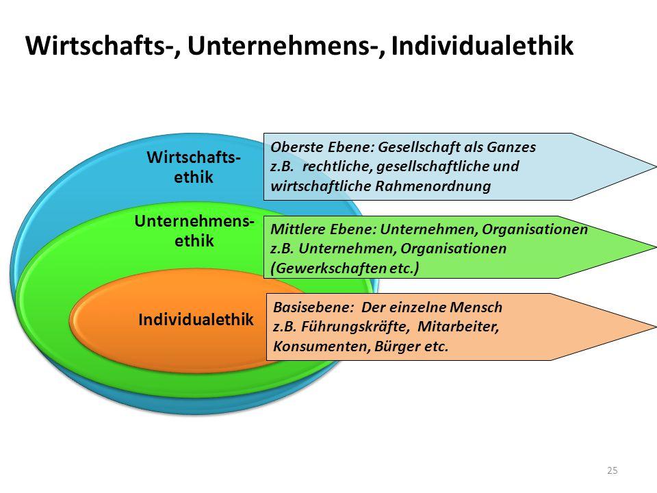 25 Wirtschafts- ethik Unternehmens- ethik Individualethik Oberste Ebene: Gesellschaft als Ganzes z.B. rechtliche, gesellschaftliche und wirtschaftlich