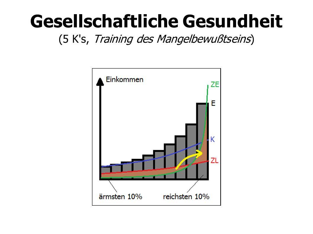 Gesellschaftliche Gesundheit (5 K's, Training des Mangelbewußtseins)
