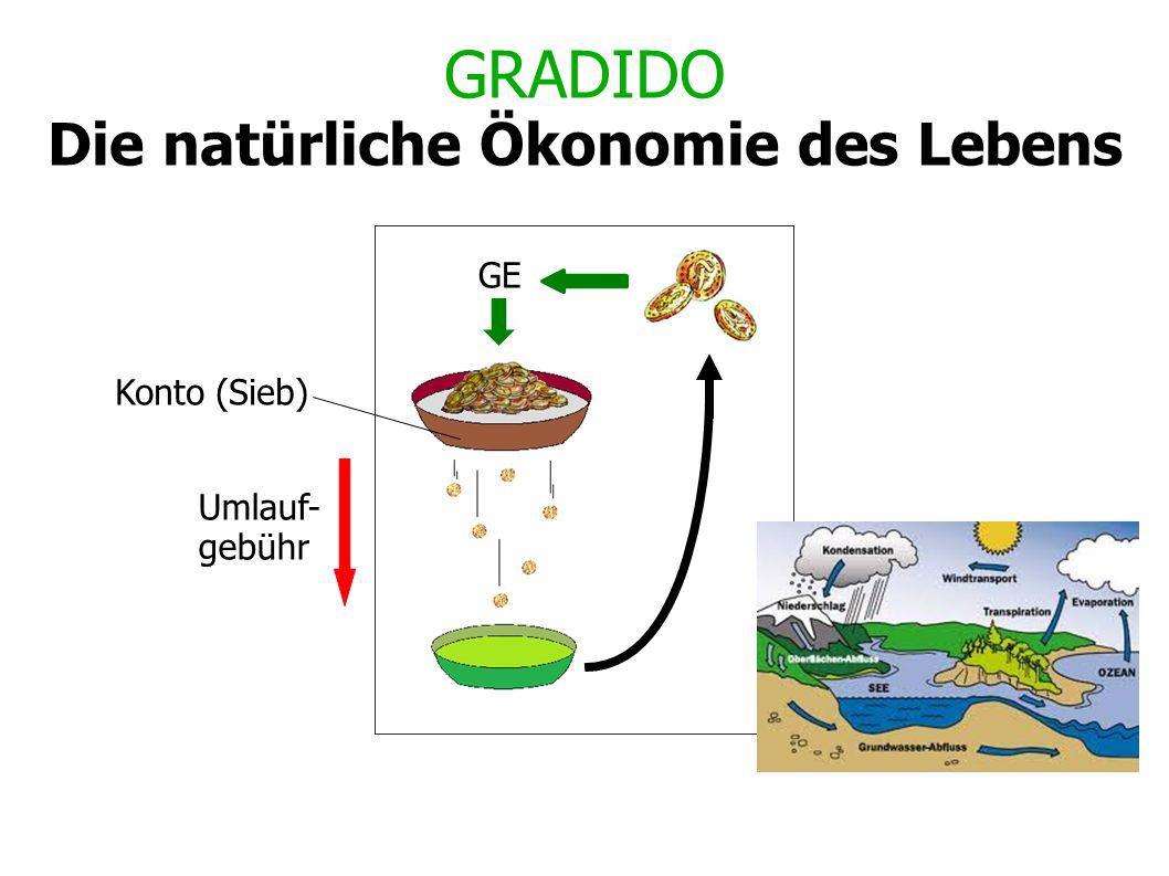 GRADIDO Die natürliche Ökonomie des Lebens Konto (Sieb) Umlauf- gebühr GE