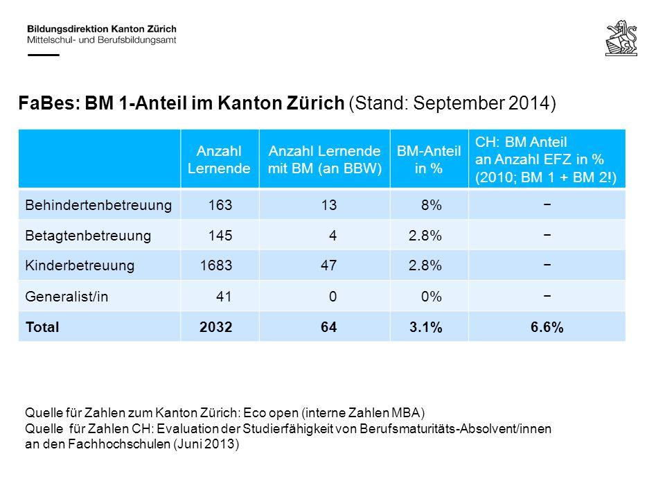 FaBes: BM 1-Anteil im Kanton Zürich (Stand: September 2014) Anzahl Lernende Anzahl Lernende mit BM (an BBW) BM-Anteil in % CH: BM Anteil an Anzahl EFZ