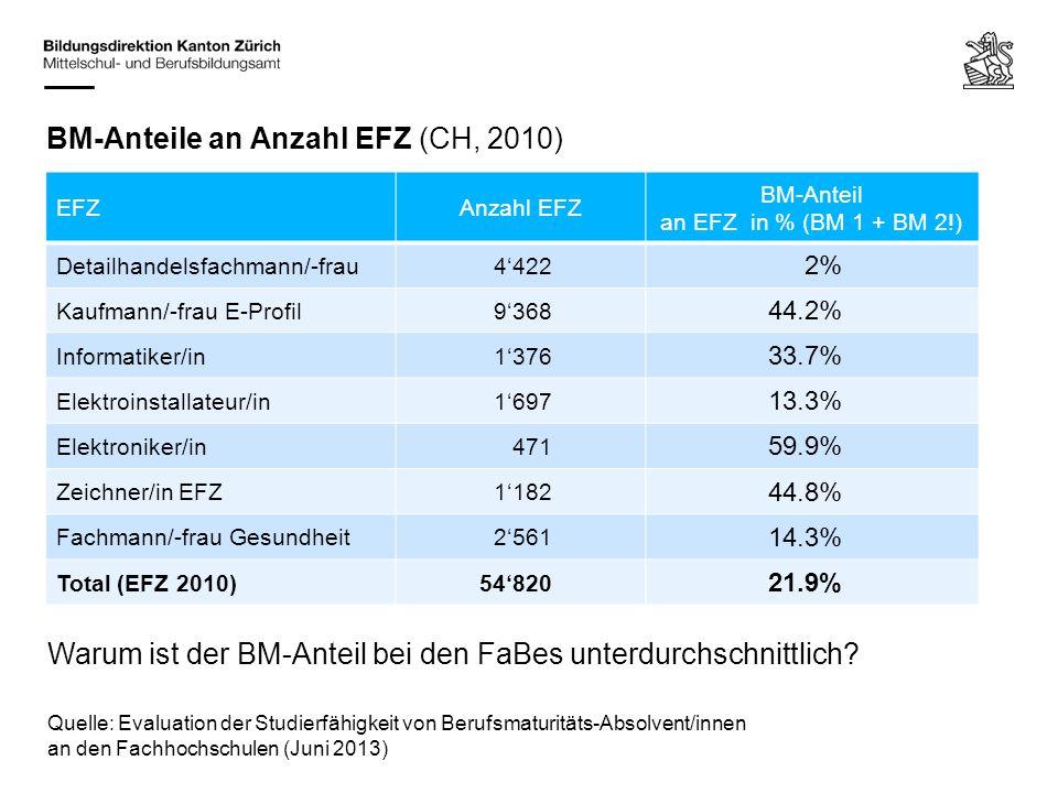BM-Anteile an Anzahl EFZ (CH, 2010) EFZAnzahl EFZ BM-Anteil an EFZ in % (BM 1 + BM 2!) Detailhandelsfachmann/-frau4'422 2% Kaufmann/-frau E-Profil9'36
