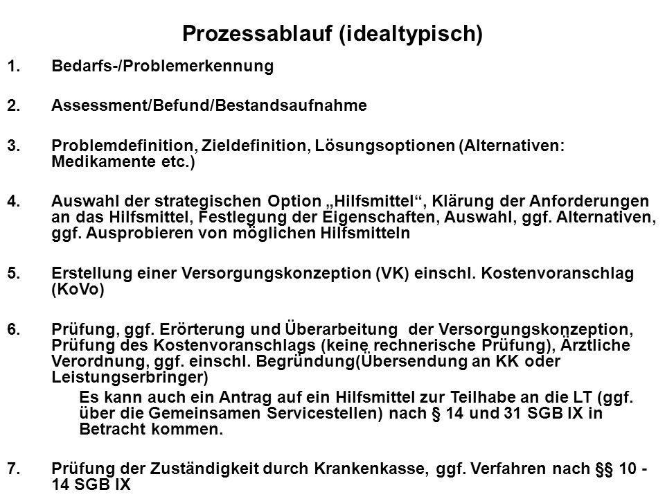 Prozessablauf (idealtypisch) 1.Bedarfs-/Problemerkennung 2.Assessment/Befund/Bestandsaufnahme 3.Problemdefinition, Zieldefinition, Lösungsoptionen (Al