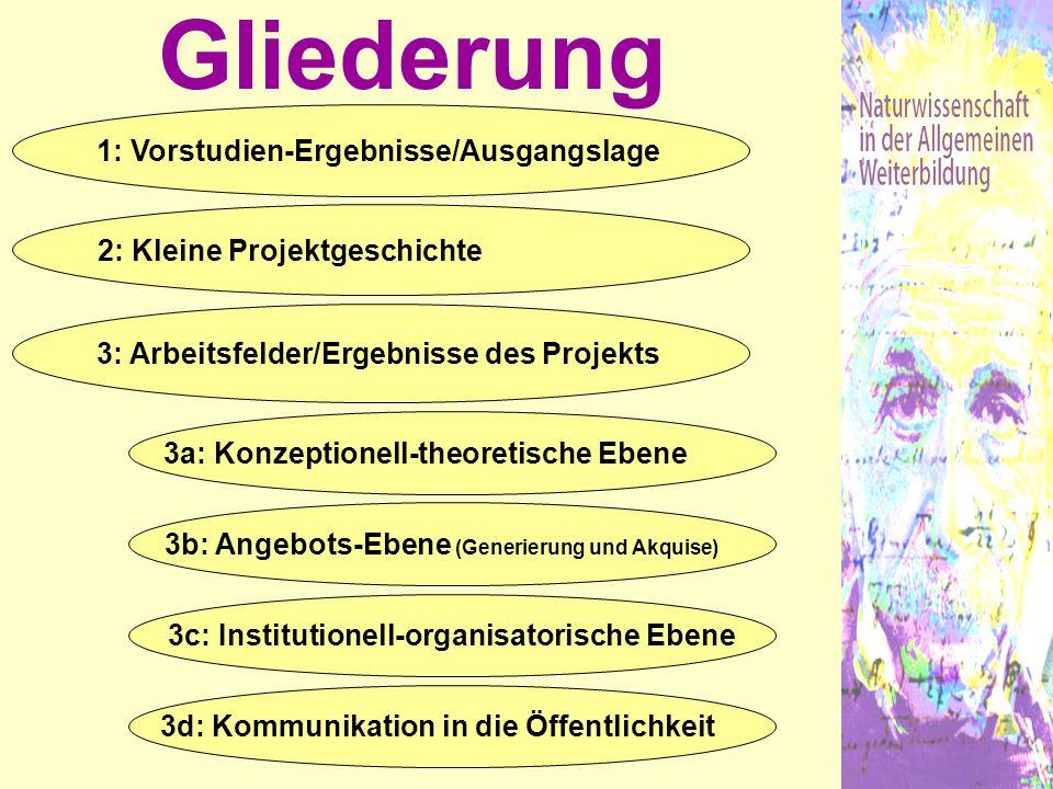 Gliederung 1: Vorstudien-Ergebnisse/Ausgangslage 2: Kleine Projektgeschichte 3: Arbeitsfelder/Ergebnisse des Projekts 3a: Konzeptionell-theoretische E