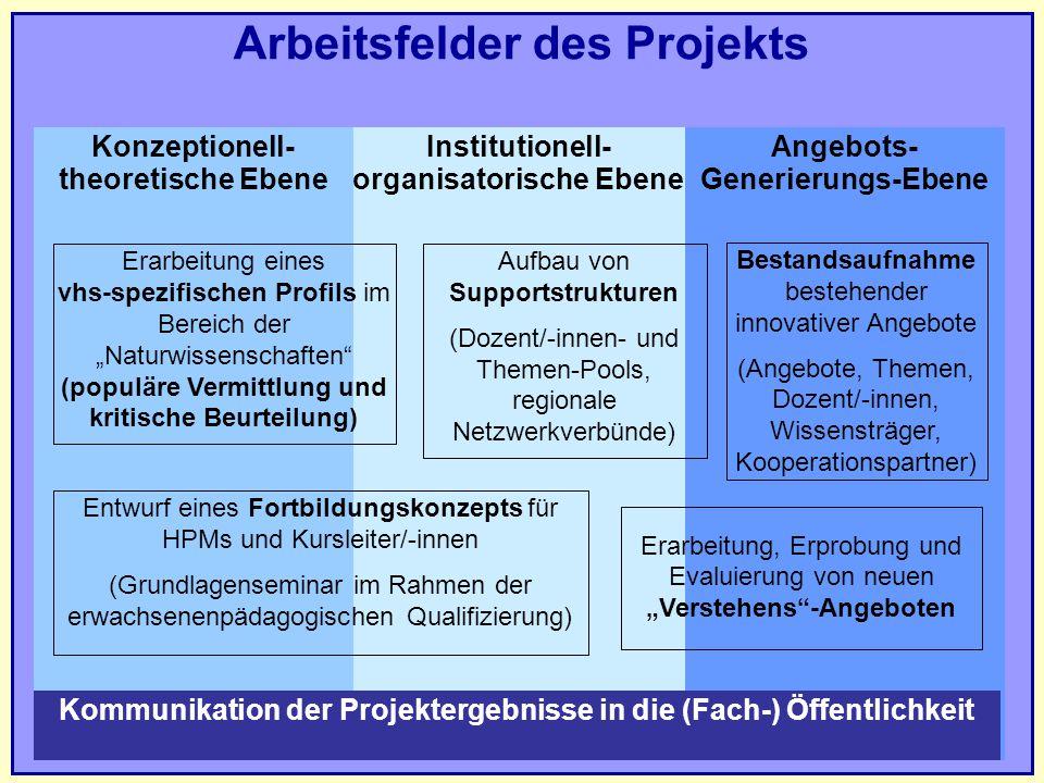 Arbeitsfelder des Projekts Institutionell- organisatorische Ebene Konzeptionell- theoretische Ebene Angebots- Generierungs-Ebene Erarbeitung eines vhs