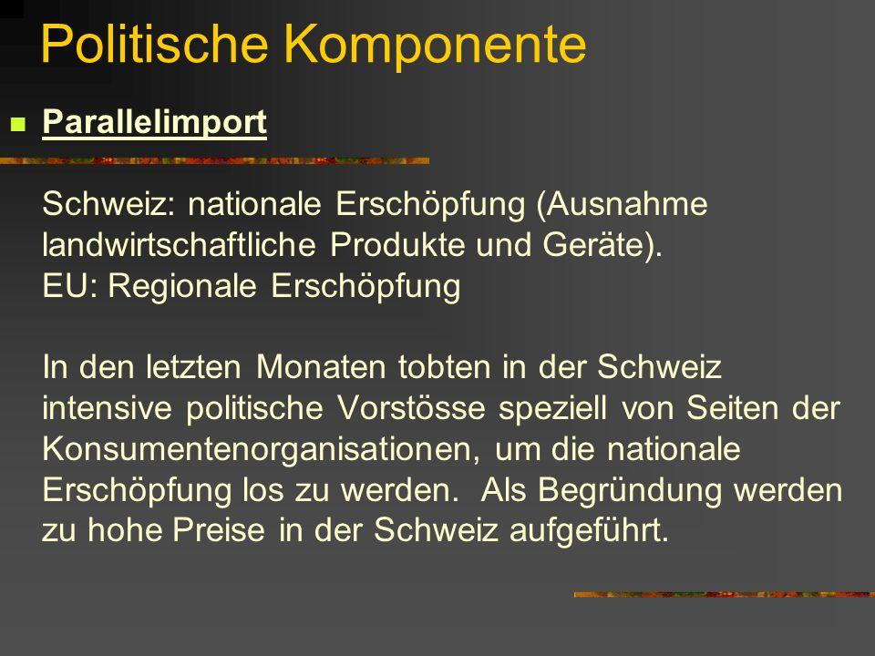 Politische Komponente Parallelimport Schweiz: nationale Erschöpfung (Ausnahme landwirtschaftliche Produkte und Geräte).