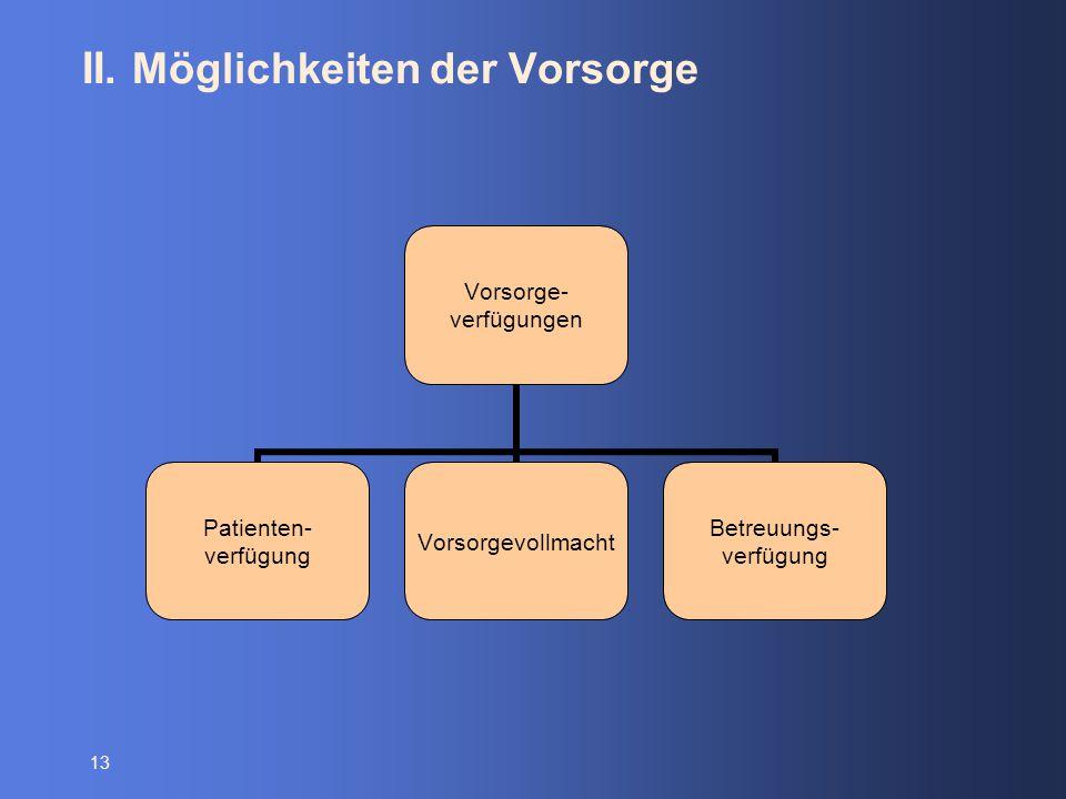 13 II. Möglichkeiten der Vorsorge Vorsorge- verfügungen Patienten- verfügung Vorsorgevollmacht Betreuungs- verfügung