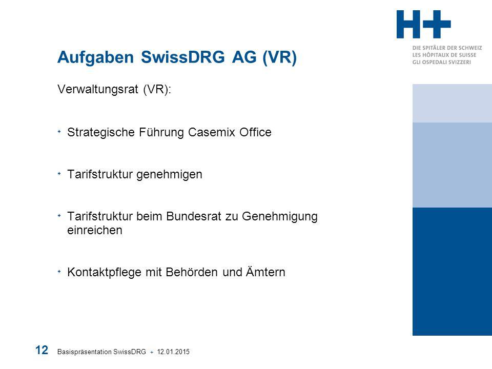 Basispräsentation SwissDRG + 12.01.2015 12 Aufgaben SwissDRG AG (VR) Verwaltungsrat (VR): Strategische Führung Casemix Office Tarifstruktur genehmigen
