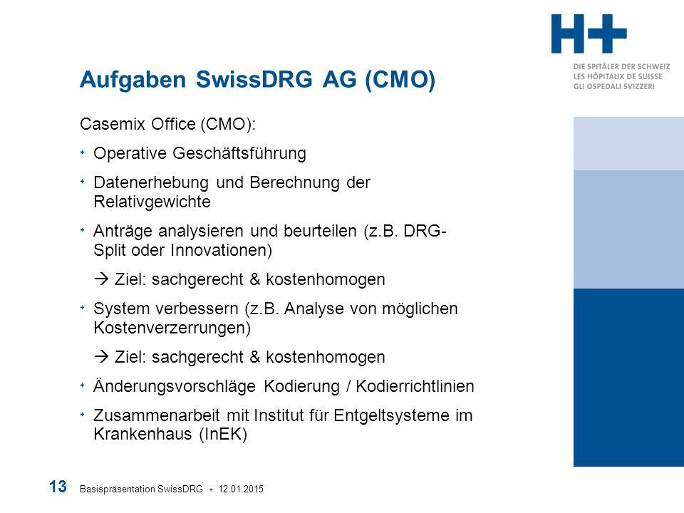 Basispräsentation SwissDRG + 12.01.2015 13 Aufgaben SwissDRG AG (CMO) Casemix Office (CMO): Operative Geschäftsführung Datenerhebung und Berechnung de