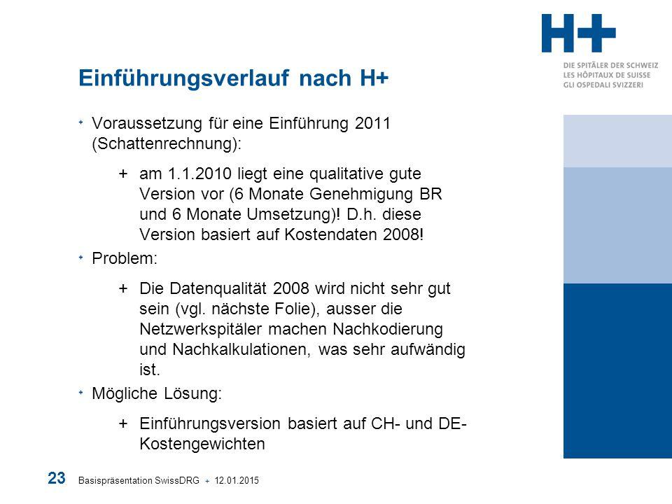 Basispräsentation SwissDRG + 12.01.2015 23 Einführungsverlauf nach H+ Voraussetzung für eine Einführung 2011 (Schattenrechnung): +am 1.1.2010 liegt ei
