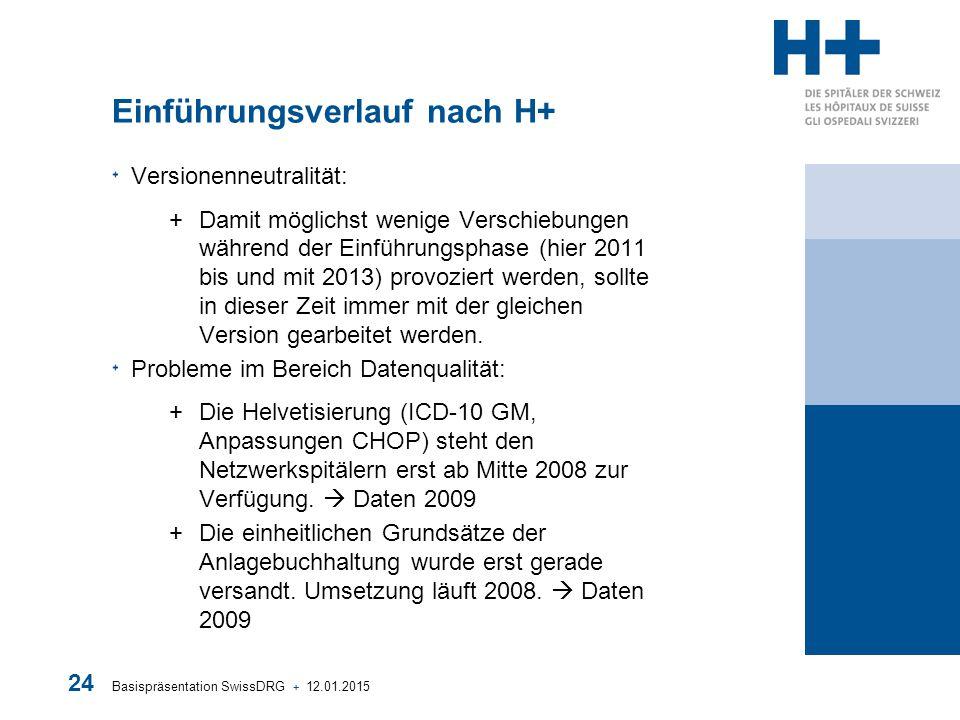 Basispräsentation SwissDRG + 12.01.2015 24 Einführungsverlauf nach H+ Versionenneutralität: +Damit möglichst wenige Verschiebungen während der Einführ
