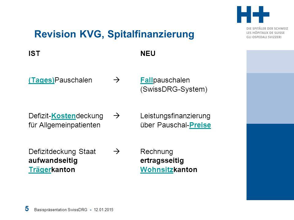 Basispräsentation SwissDRG + 12.01.2015 5 Revision KVG, Spitalfinanzierung IST NEU (Tages)Pauschalen  Fallpauschalen (SwissDRG-System) Defizit-Kosten