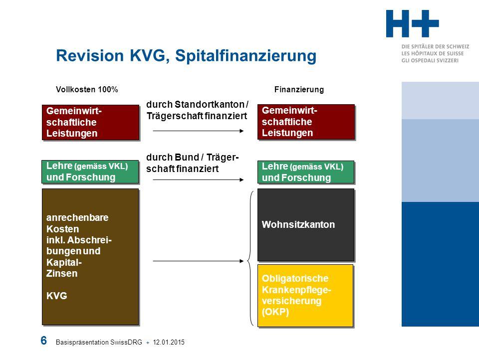 Basispräsentation SwissDRG + 12.01.2015 6 Revision KVG, Spitalfinanzierung anrechenbare Kosten inkl. Abschrei- bungen und Kapital- Zinsen KVG anrechen