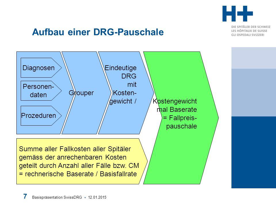 Basispräsentation SwissDRG + 12.01.2015 8 Begriffsklärung Kostengewicht = Costweight (CW) = Relativgewicht: Jede DRG-Fallgruppe hat ein bestimmtes Kostengewicht, welches anzeigt, wie hoch der durchschnittliche Behandlungsaufwand für Patienten dieser Fallgruppe ist, verglichen mit dem durchschnittlichen Behandlungsaufwand für alle akut-stationär behandelten Patienten in der Schweiz.