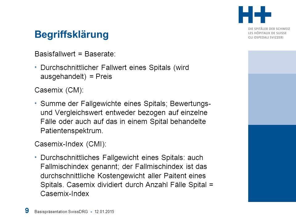Basispräsentation SwissDRG + 12.01.2015 9 Begriffsklärung Basisfallwert = Baserate: Durchschnittlicher Fallwert eines Spitals (wird ausgehandelt) = Pr