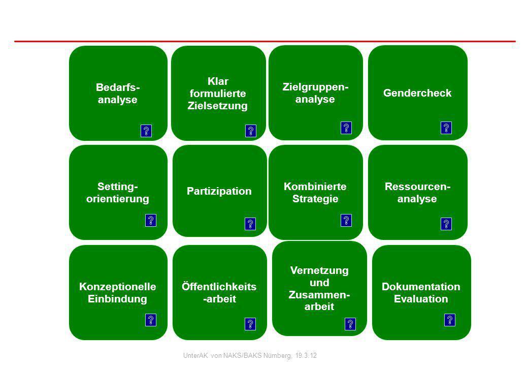 UnterAK von NAKS/BAKS Nürnberg, 19.3.12 Projektbezogene Standards für Qualität der Suchtprävention Bayerns Klar formulierte Zielsetzung Bedarfs- analy