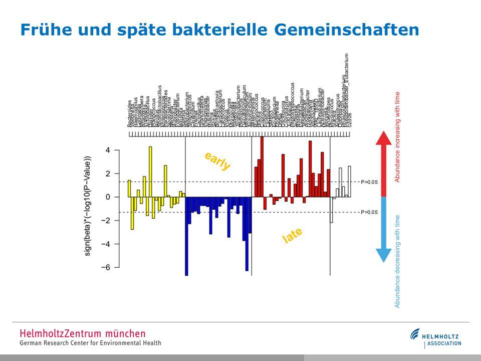 early late Frühe und späte bakterielle Gemeinschaften