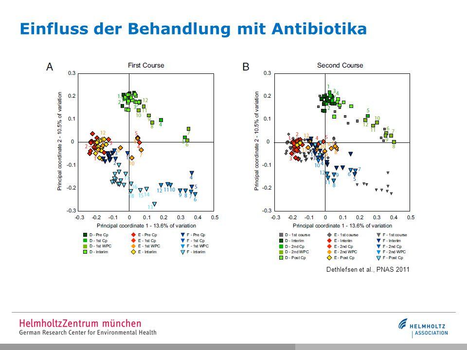 Einfluss der Behandlung mit Antibiotika Dethlefsen et al., PNAS 2011