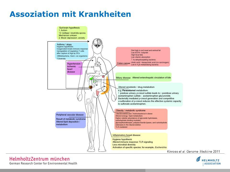Assoziation mit Krankheiten Kinross et al. Genome Medicine 2011