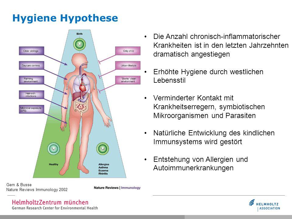 Hygiene Hypothese Gern & Busse Nature Reviews Immunology 2002 Die Anzahl chronisch-inflammatorischer Krankheiten ist in den letzten Jahrzehnten dramat
