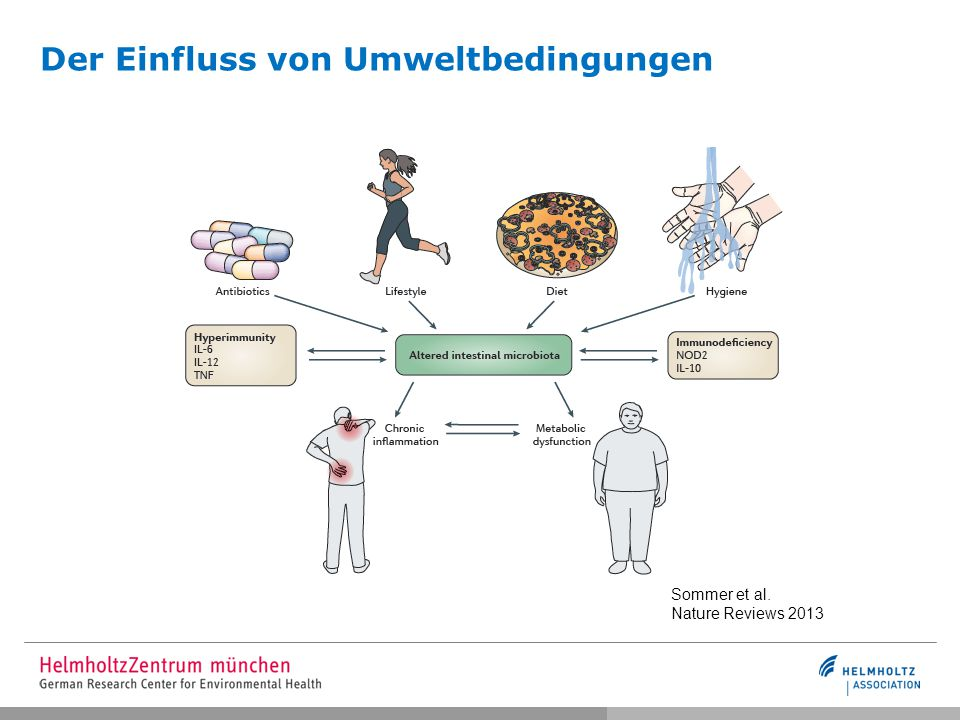 Besiedlung des kindlichen Darmmikrobioms Spor et al. Nature Reviews Microbiology 2011