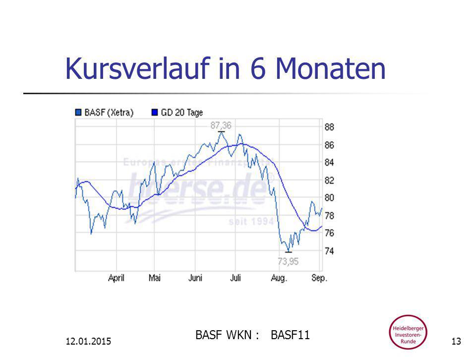 Kursverlauf in 6 Monaten 12.01.2015 BASF WKN : BASF11 13