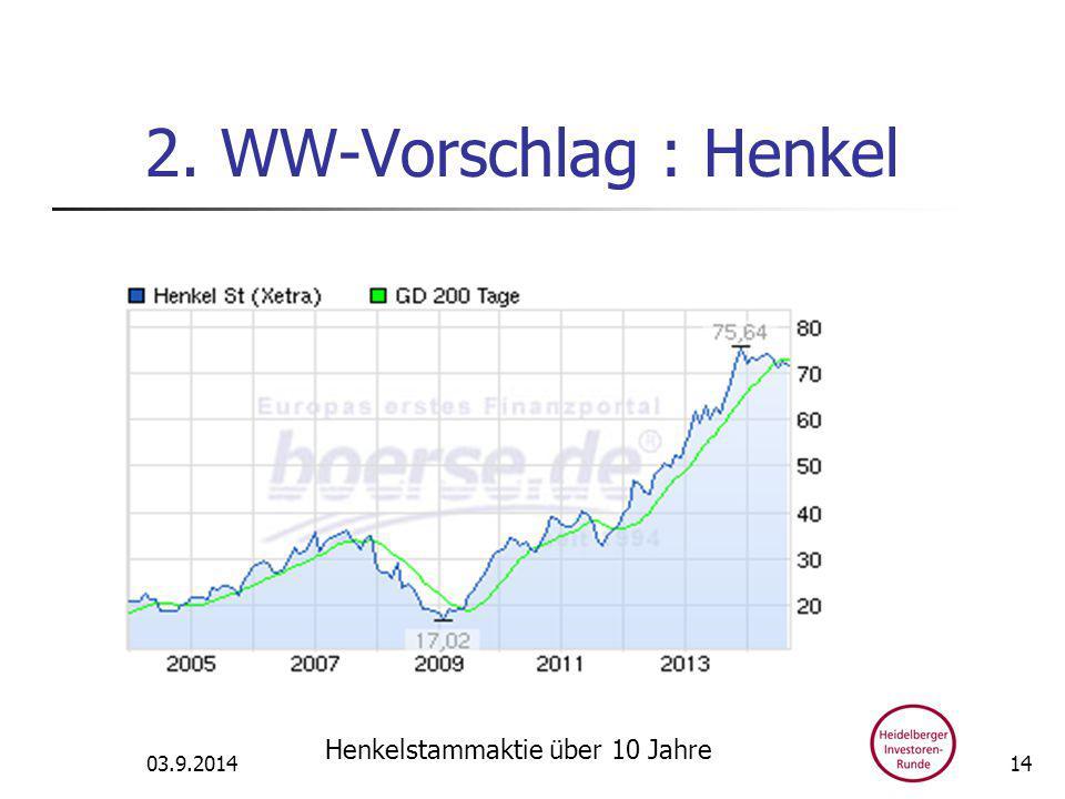 2. WW-Vorschlag : Henkel 03.9.2014 Henkelstammaktie über 10 Jahre 14