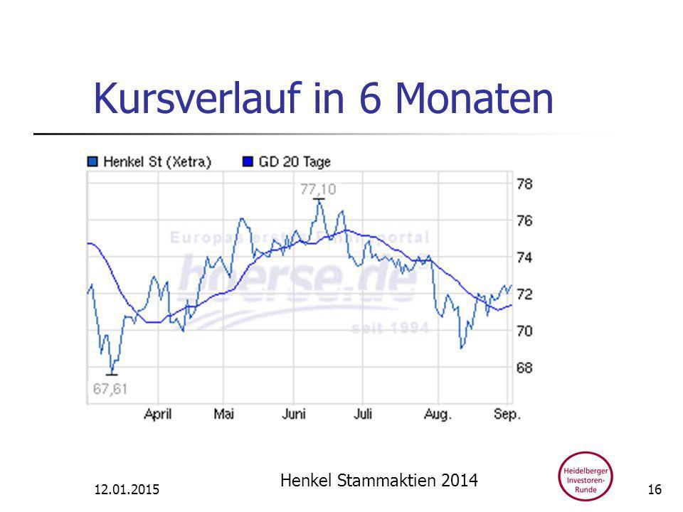 Kursverlauf in 6 Monaten 12.01.2015 Henkel Stammaktien 2014 16