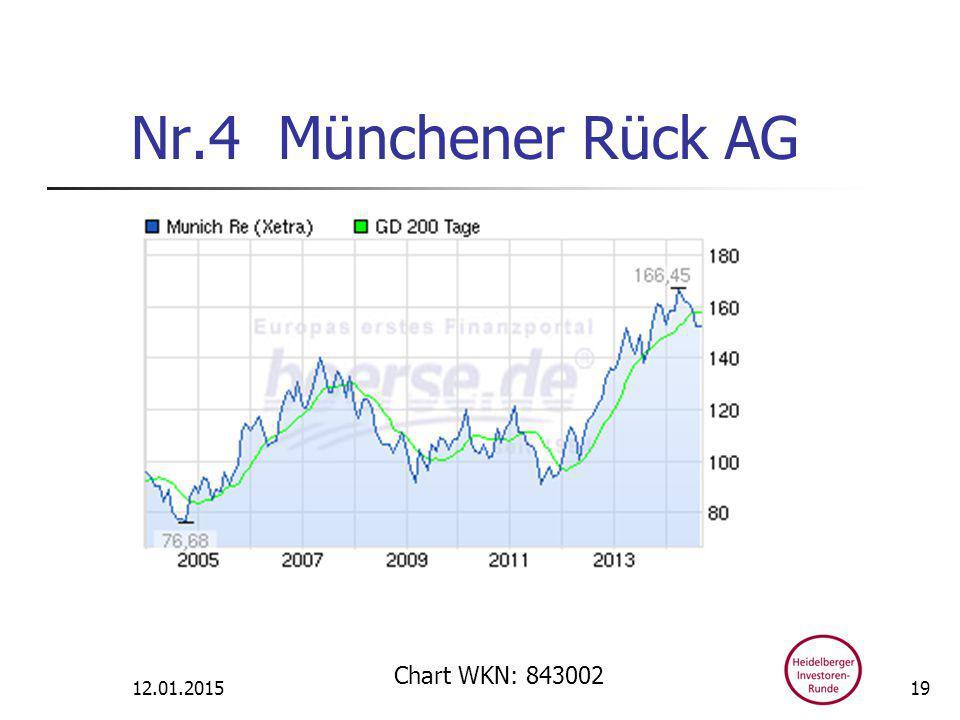 Nr.4 Münchener Rück AG 12.01.2015 Chart WKN: 843002 19