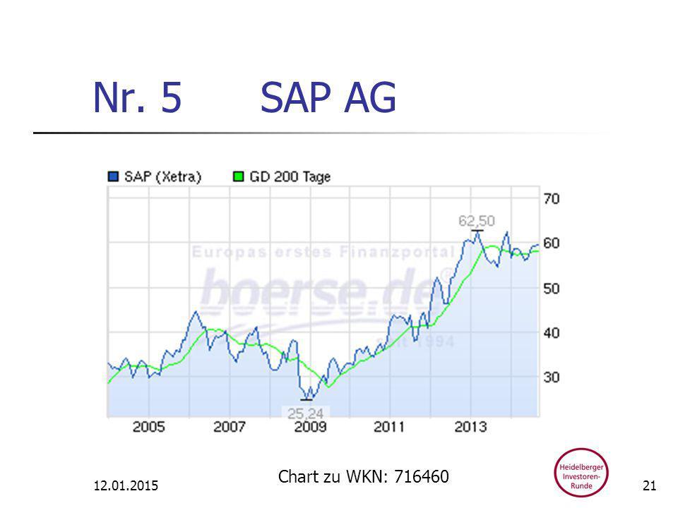Nr. 5 SAP AG 12.01.2015 Chart zu WKN: 716460 21