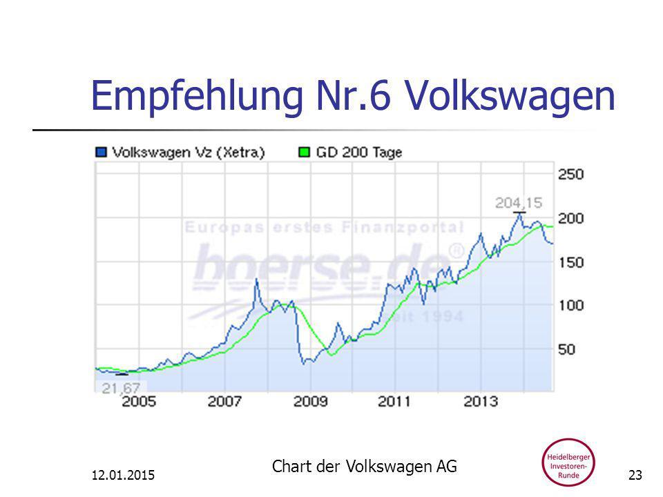 Empfehlung Nr.6 Volkswagen 12.01.2015 Chart der Volkswagen AG 23
