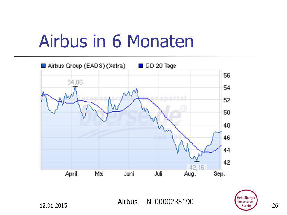 Airbus in 6 Monaten 12.01.2015 Airbus NL0000235190 26