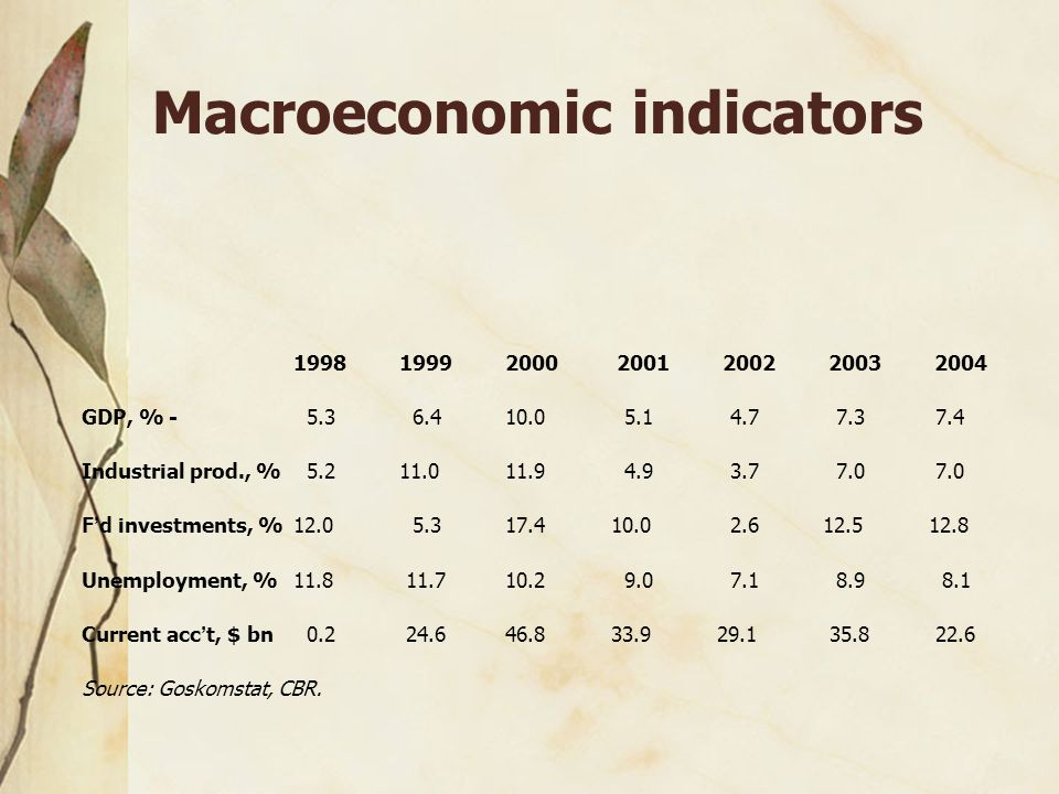 Macroeconomic indicators 199819992000 2001 2002 2003 2004 GDP, % - 5.3 6.410.0 5.1 4.7 7.3 7.4 Industrial prod., % 5.211.011.9 4.9 3.7 7.0 7.0 F ' d investments, %12.0 5.317.410.0 2.612.512.8 Unemployment, % 11.8 11.710.2 9.0 7.1 8.9 8.1 Current acc ' t, $ bn 0.2 24.646.833.929.1 35.8 22.6 Source: Goskomstat, CBR.
