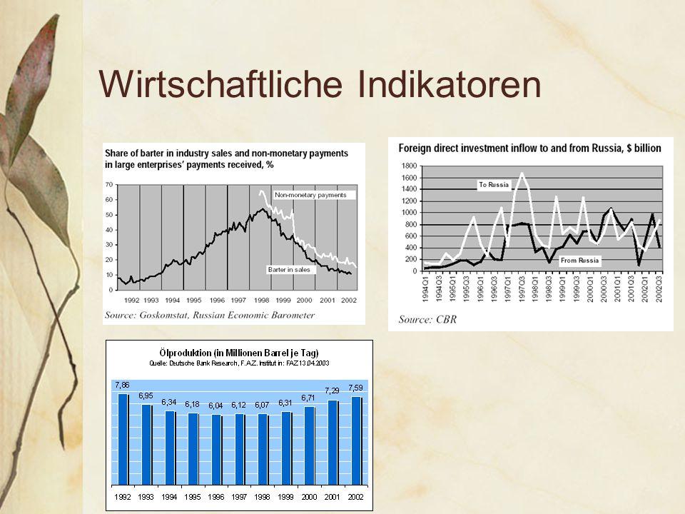 Wirtschaftliche Indikatoren