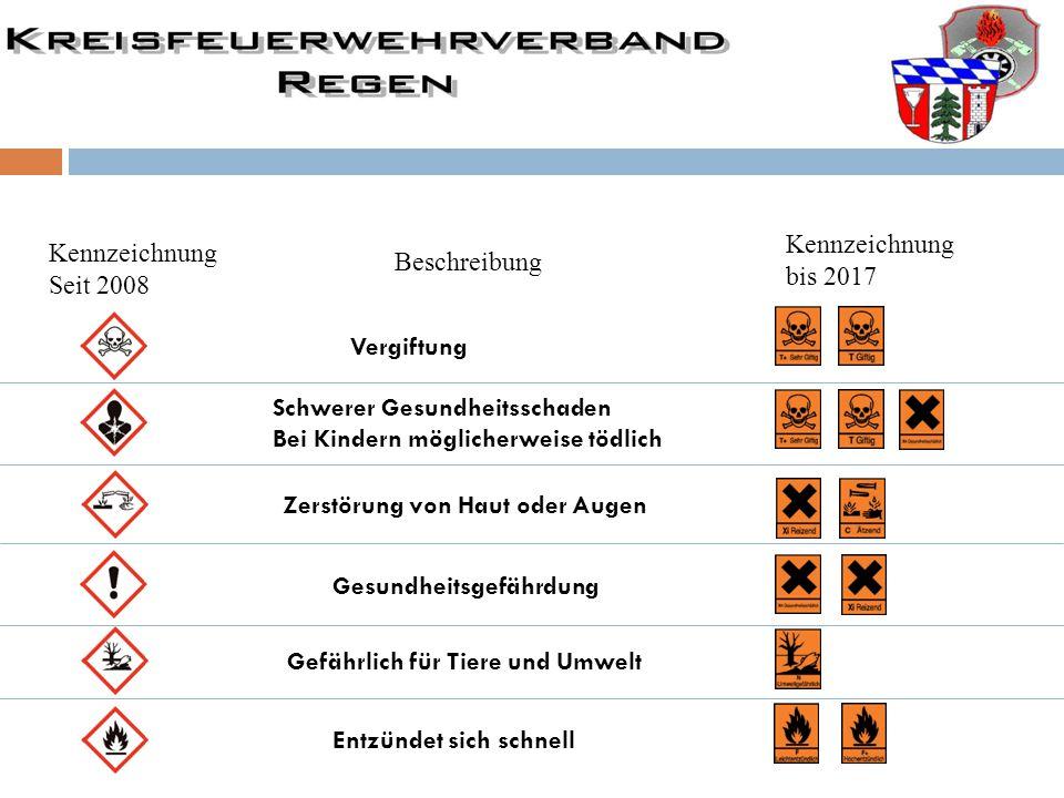 Bei der orangen Warntafel gibt es einiges zu beachten: Warntafel für Versandstückladungen 33 1203 UN – Nummer (Stoffnummer) dient zur Identifikation des Stoffes Nummer zur Kennzeichnung der Gefahr: z.B.