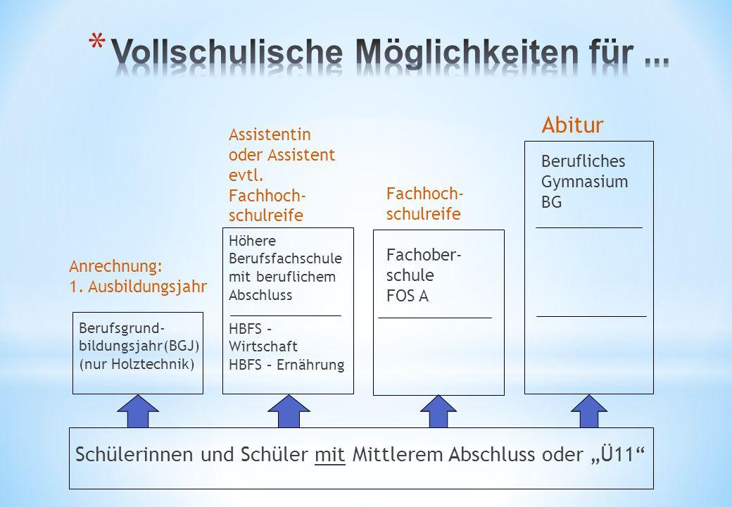 """Schülerinnen und Schüler mit Mittlerem Abschluss oder """"Ü11"""" Fachober- schule FOS A Fachhoch- schulreife Berufliches Gymnasium BG Abitur Höhere Berufsf"""