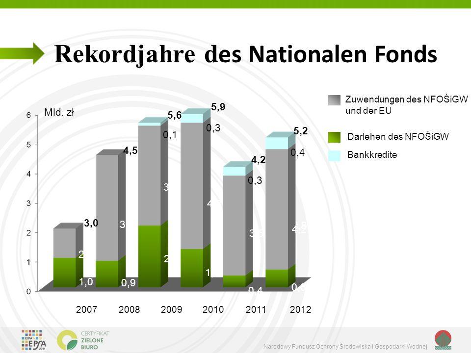 Narodowy Fundusz Ochrony Środowiska i Gospodarki Wodnej Rekordjahre d es Nationalen Fonds Zuwendungen des NFOŚiGW und der EU Darlehen des NFOŚiGW 2,1