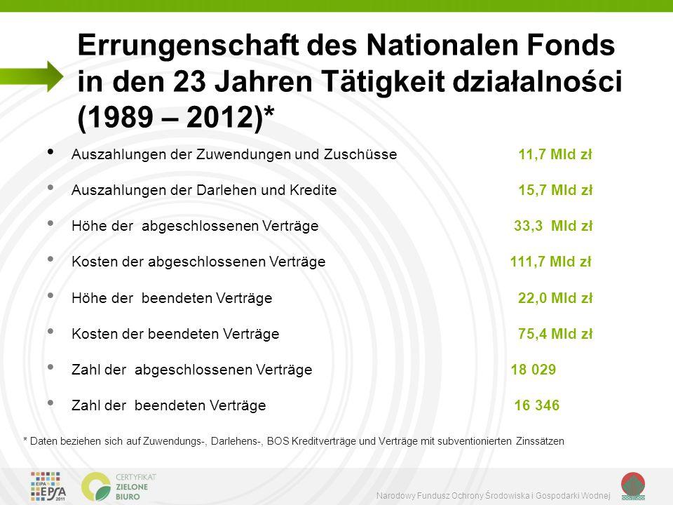 Narodowy Fundusz Ochrony Środowiska i Gospodarki Wodnej Errungenschaft des Nationalen Fonds in den 23 Jahren Tätigkeit działalności (1989 – 2012)* Aus