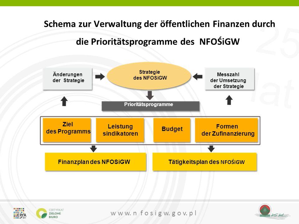 25 lat w w w. n f o s i g w. g o v. p l Schema zur Verwaltung der öffentlichen Finanzen durch die Prioritätsprogramme des NFOŚiGW Strategie des NFOSiG