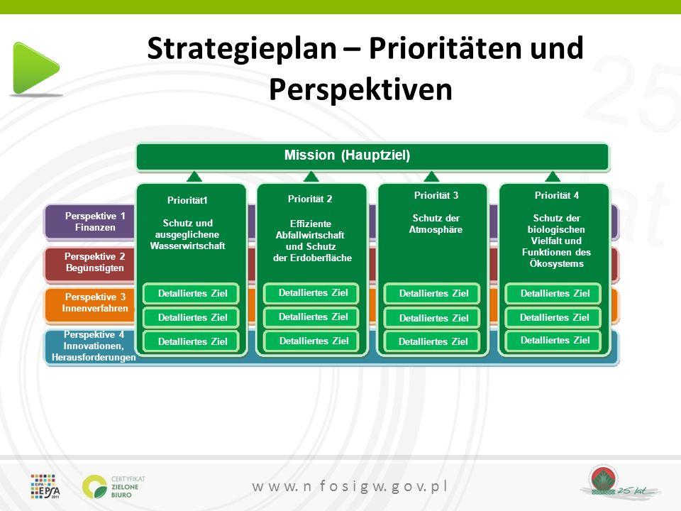 25 lat w w w. n f o s i g w. g o v. p l Strategieplan – Prioritäten und Perspektiven Mission (Hauptziel) Priorität 2 Effiziente Abfallwirtschaft und S